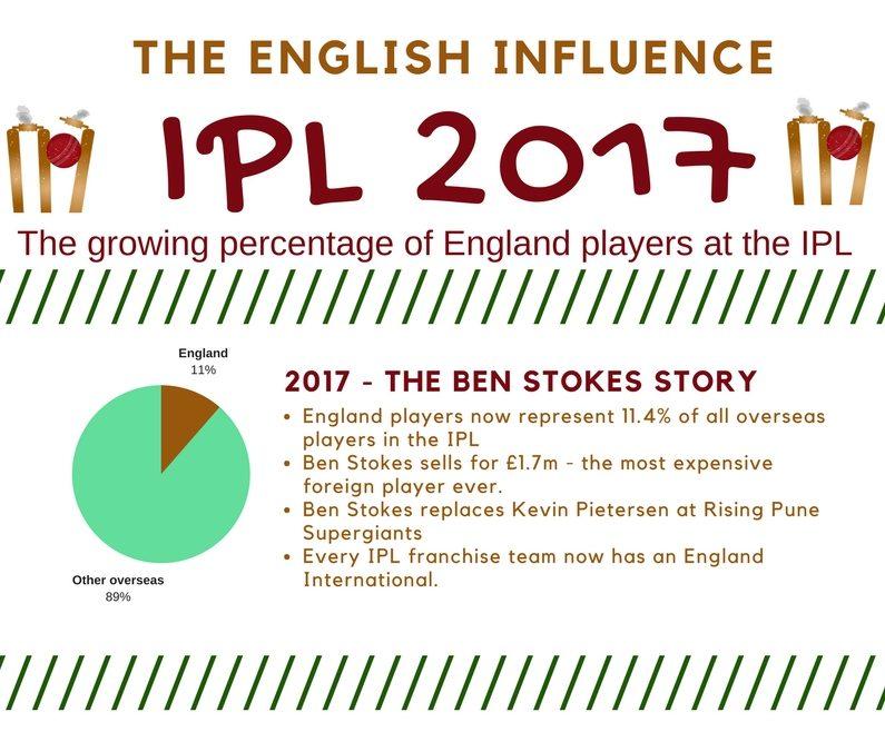 IPL 2017 - The English Influence