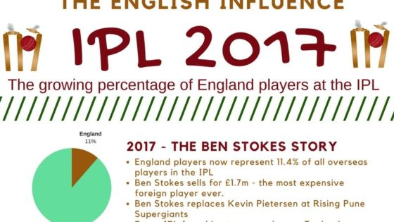 IPL 2017 - The English Influence